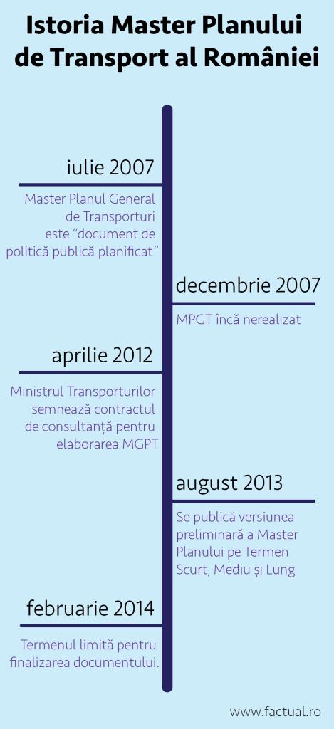 Infografic Master Plan Transport februarie 2014